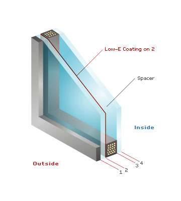 Energy Efficient Window Glass Options Pella